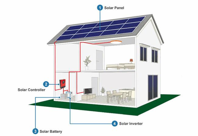 Affordable complete solar panel kit for home use