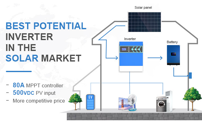 2020 Newest Hybrid MPPT Power Solar Controller-Inverter